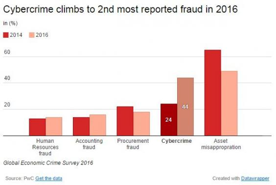 Toenemende cyber crime in 2018!