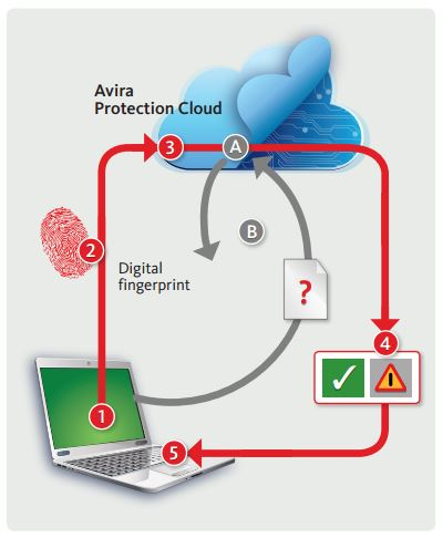 Integratie Avira Protection Cloud in AMES